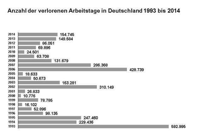 Agentur Für Arbeit In Aschaffenburg Thema